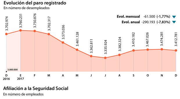 El paro cae en diciembre en 61.500 personas y cierra el año en 3.412.781, el más bajo en ocho años