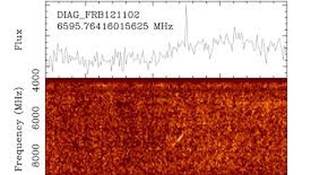 El misterio de las quince señales de radio procedentes del espacio