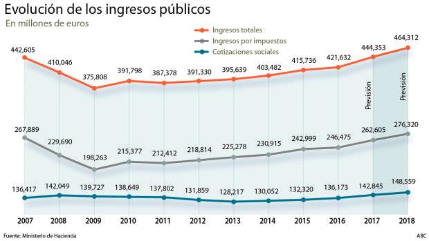Hacienda prevé que la recaudación de 2018 supere el máximo histórico de 2007