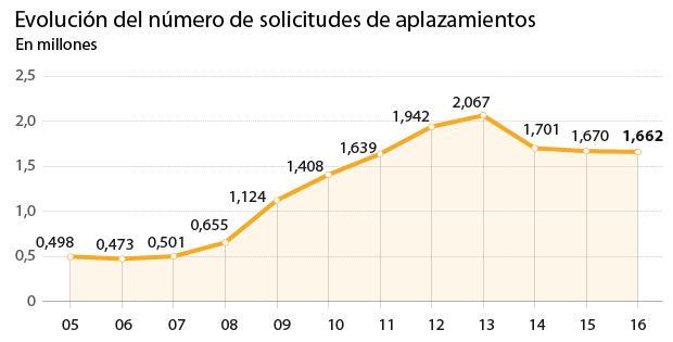 Autónomos y pymes podrán aplazar sin aval deudas de hasta 30.000 euros con el Fisco