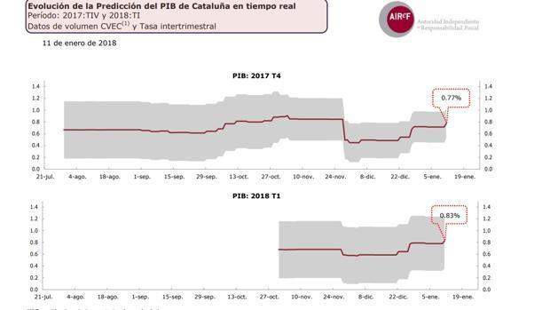 La Airef cree que Cataluña creció un 0,8% en el cuarto trimestre, como la media de España