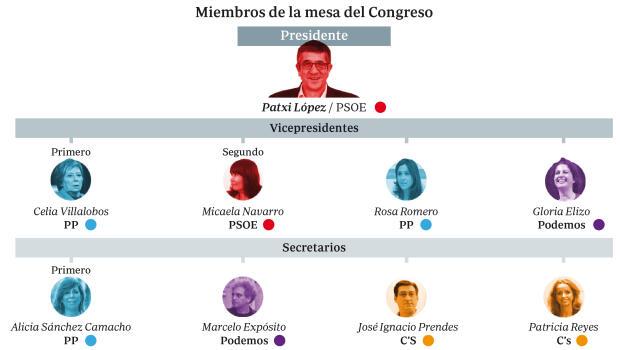 El PP acepta a Patxi López en el Congreso, pero evita una mayoría de izquierdas