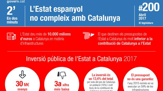 La Generalitat se gastó 45.680 euros en siete diarios para acusar al Gobierno de incumplir las inversiones