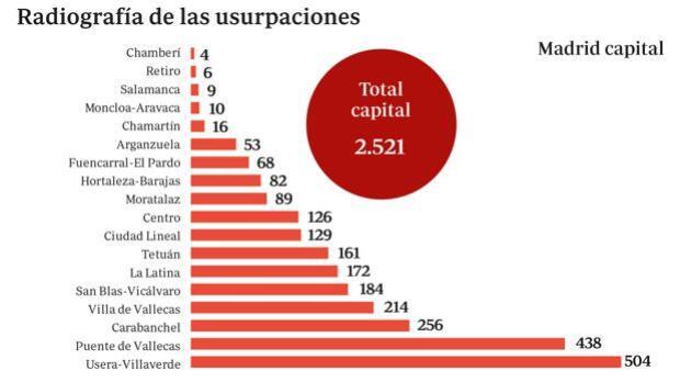 Más de la mitad de los okupas de Madrid tienen antecedentes policiales
