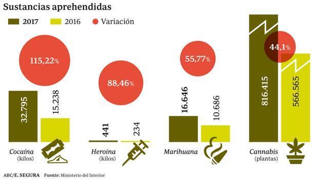Nadie atrapa más droga que España