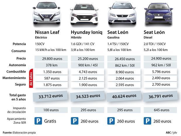El precio de la movilidad con un coche eléctrico: cinco años para amortizar la diferencia de coste