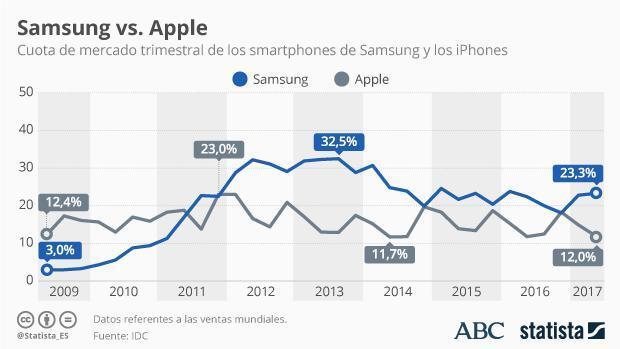 Galaxy Note 8: Samsung quiere poner el dedo sobre Apple