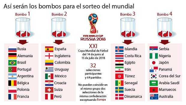 Así quedan los cuatro bombos del sorteo del Mundial
