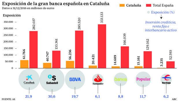 «¿Peligran mis ahorros en Cataluña?»: el 2-O intensifica las dudas de clientes