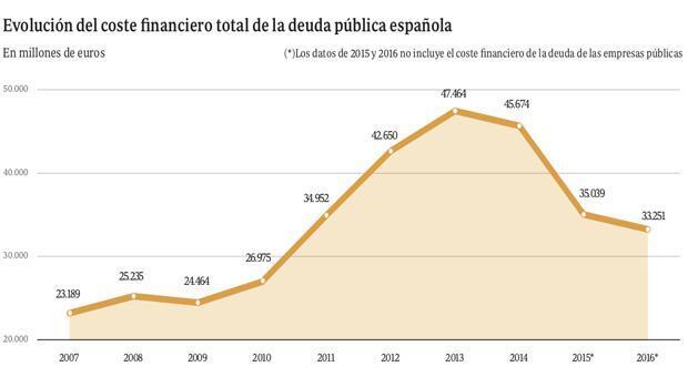 La deuda pública le cuesta a España casi 100 millones de euros al día