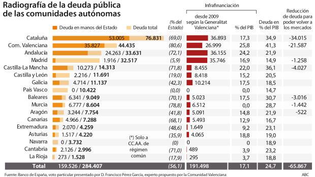 Las regiones deben reducir su deuda en 66.000 millones para volver al mercado