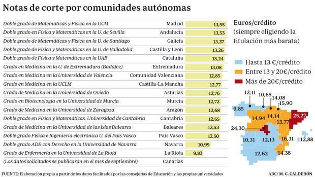 Las notas de corte para entrar en la Universidad más altas de España