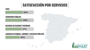 Agua y transporte público son los servicios municipales mejor valorados